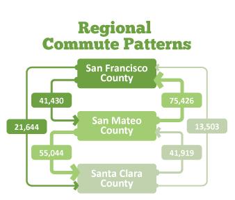 Regional-Commute